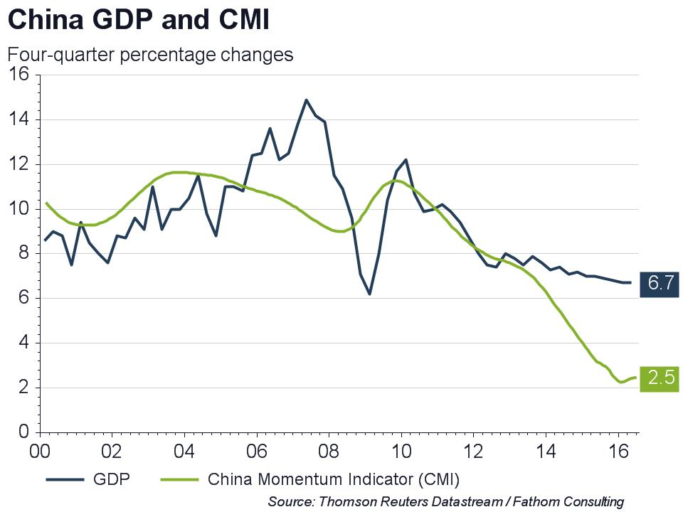 cmi - China GDP and CMI june