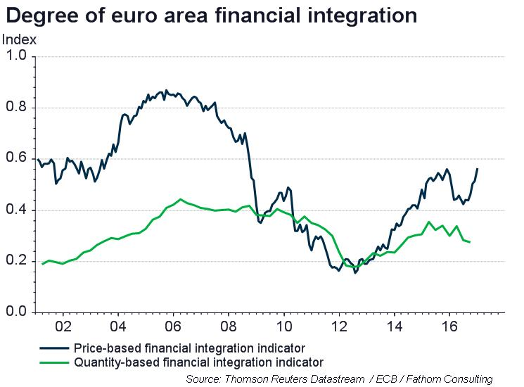 Banking and sovereign debt reforms essential to the euro area's future