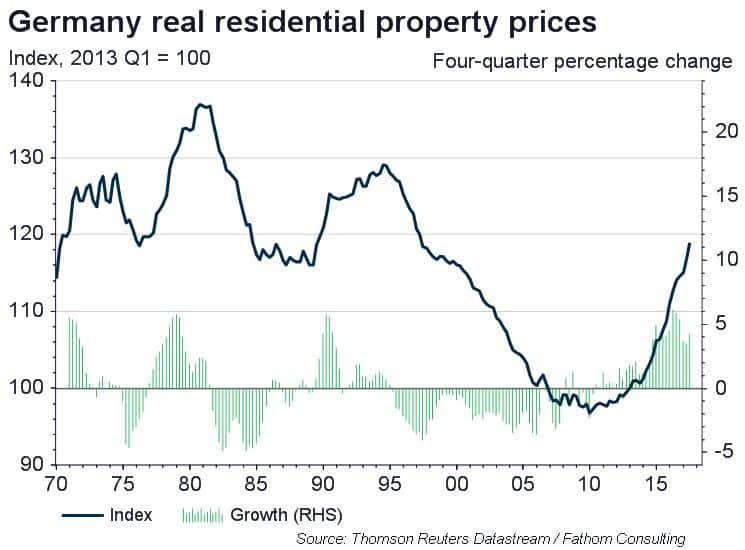 Germany's residential property market – bubble or investment opportunity?