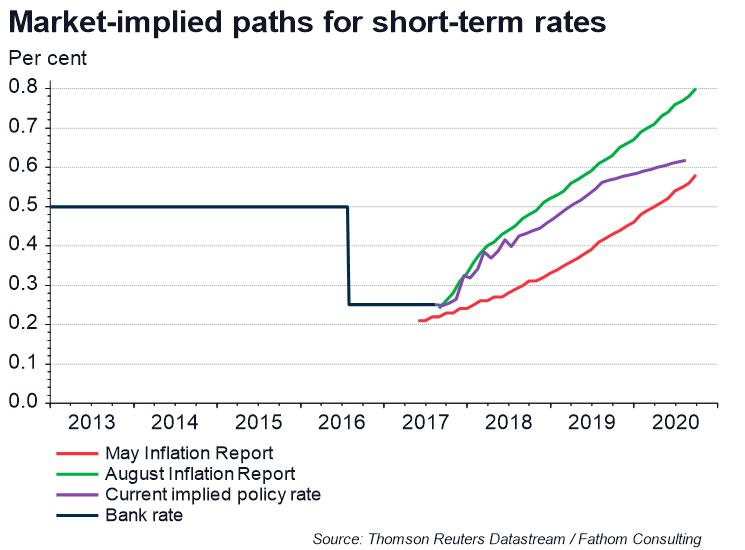 UK MPC tries to have its cake and eat it