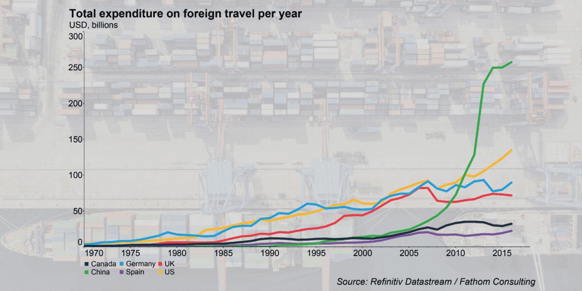 China travel expenditure