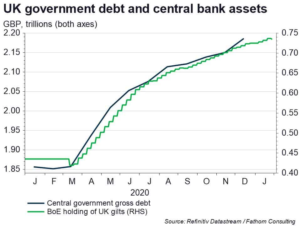 Economists vs epidemiologists: how the Bank of England has backed fiscal expansion