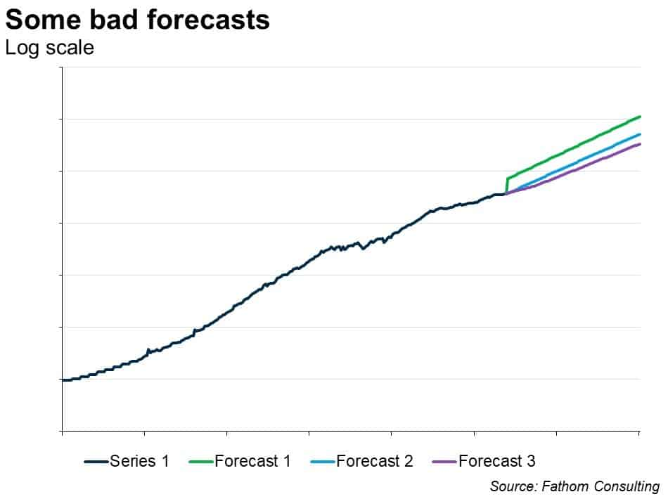 Forecasting difficulties